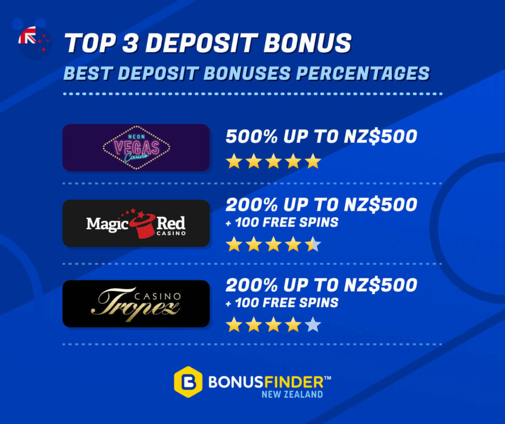 New 200% first deposit bonus 2021